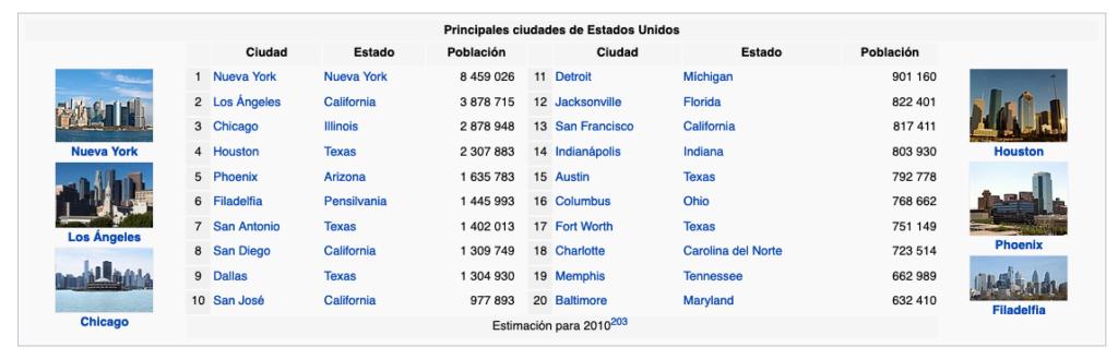Principales ciudades de Estados Unidos