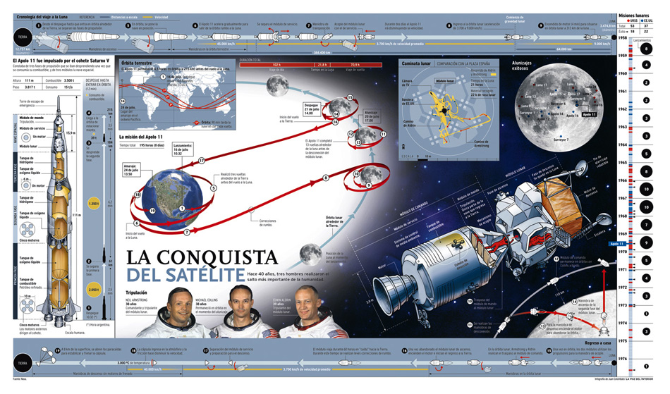 la conquista del satelite